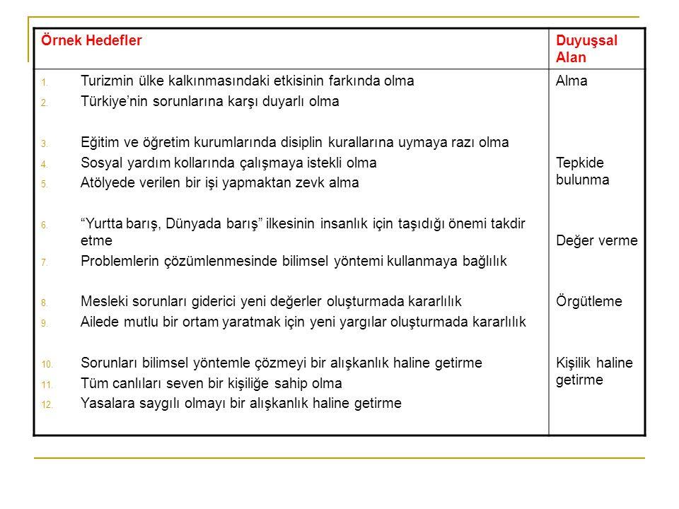 Örnek Hedefler Duyuşsal Alan. Turizmin ülke kalkınmasındaki etkisinin farkında olma. Türkiye'nin sorunlarına karşı duyarlı olma.