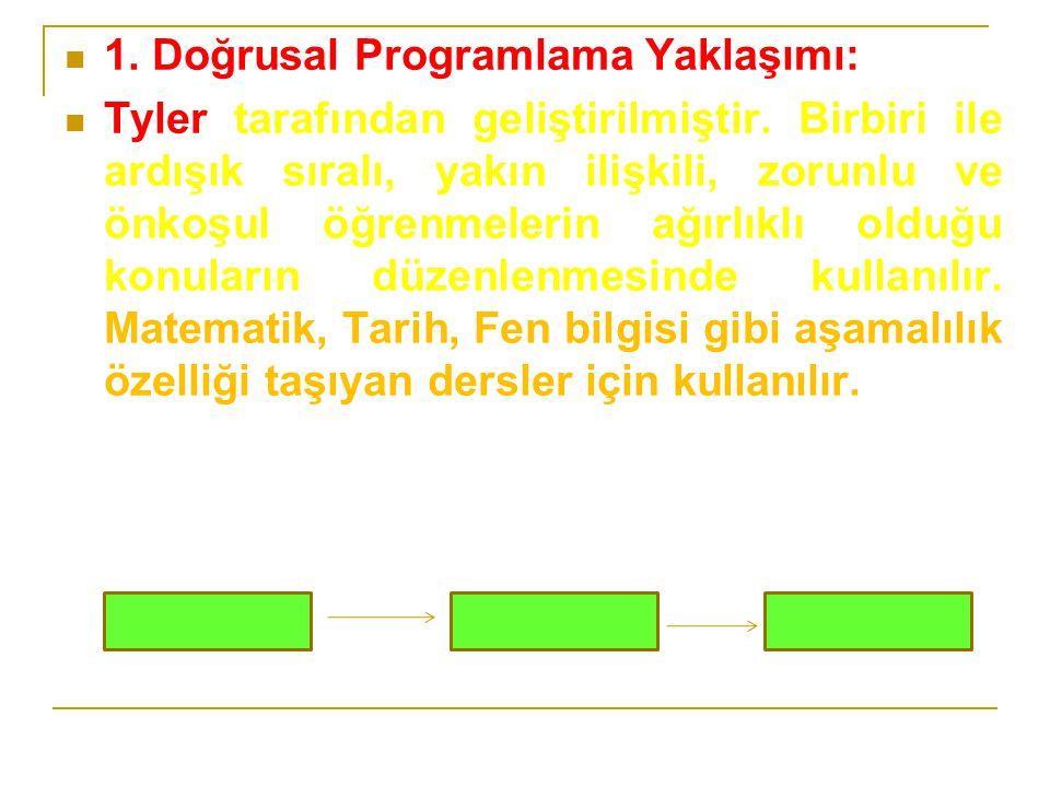 1. Doğrusal Programlama Yaklaşımı:
