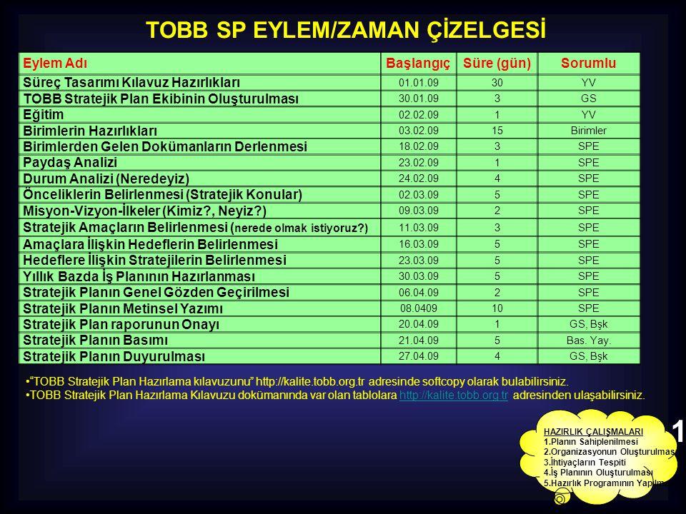 TOBB SP EYLEM/ZAMAN ÇİZELGESİ