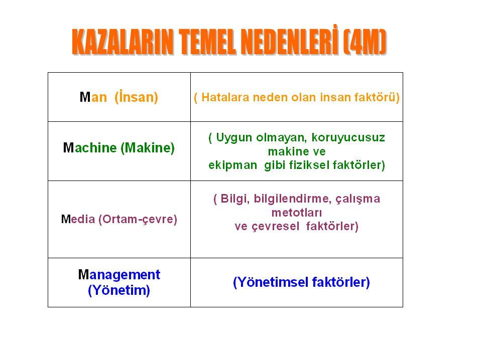 KAZALARIN TEMEL NEDENLERİ (4M)