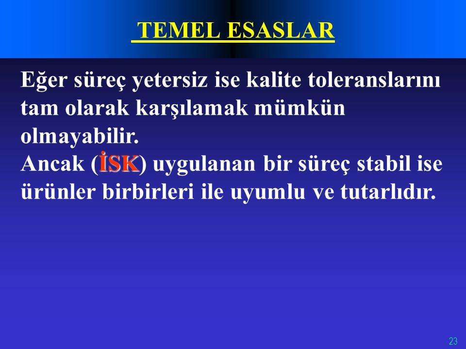 TEMEL ESASLAR Eğer süreç yetersiz ise kalite toleranslarını tam olarak karşılamak mümkün olmayabilir.