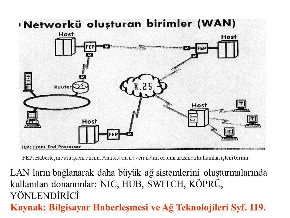 Kaynak: Bilgisayar Haberleşmesi ve Ağ Teknolojileri Syf. 119.