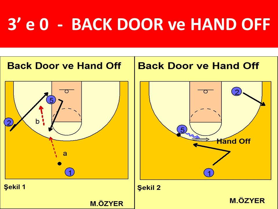 3' e 0 - BACK DOOR ve HAND OFF