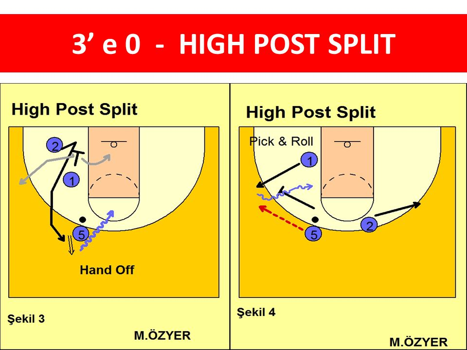 3' e 0 - HIGH POST SPLIT