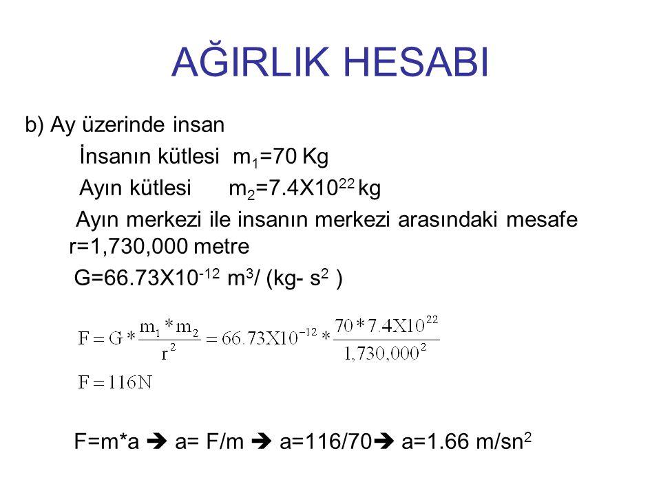 AĞIRLIK HESABI b) Ay üzerinde insan İnsanın kütlesi m1=70 Kg