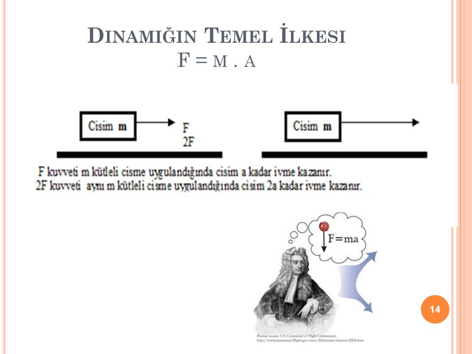 Dinamiğin Temel İlkesi F = m . a