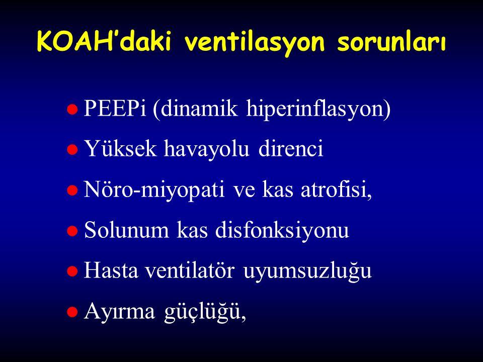 KOAH'daki ventilasyon sorunları