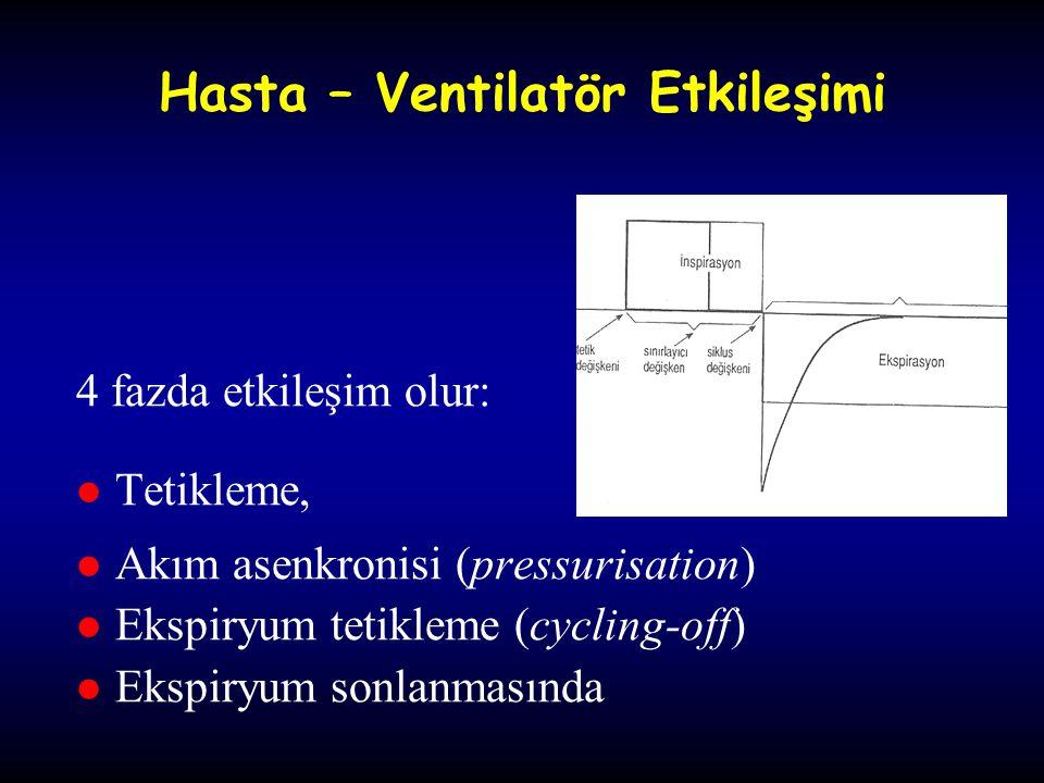 Hasta – Ventilatör Etkileşimi