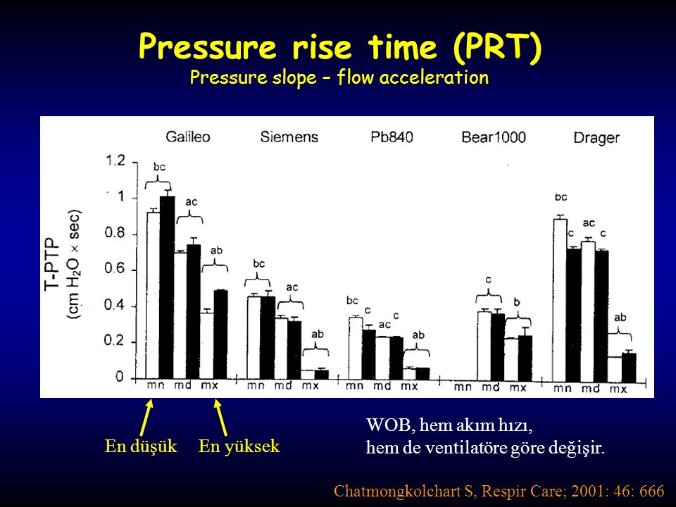 Pressure rise time (PRT)