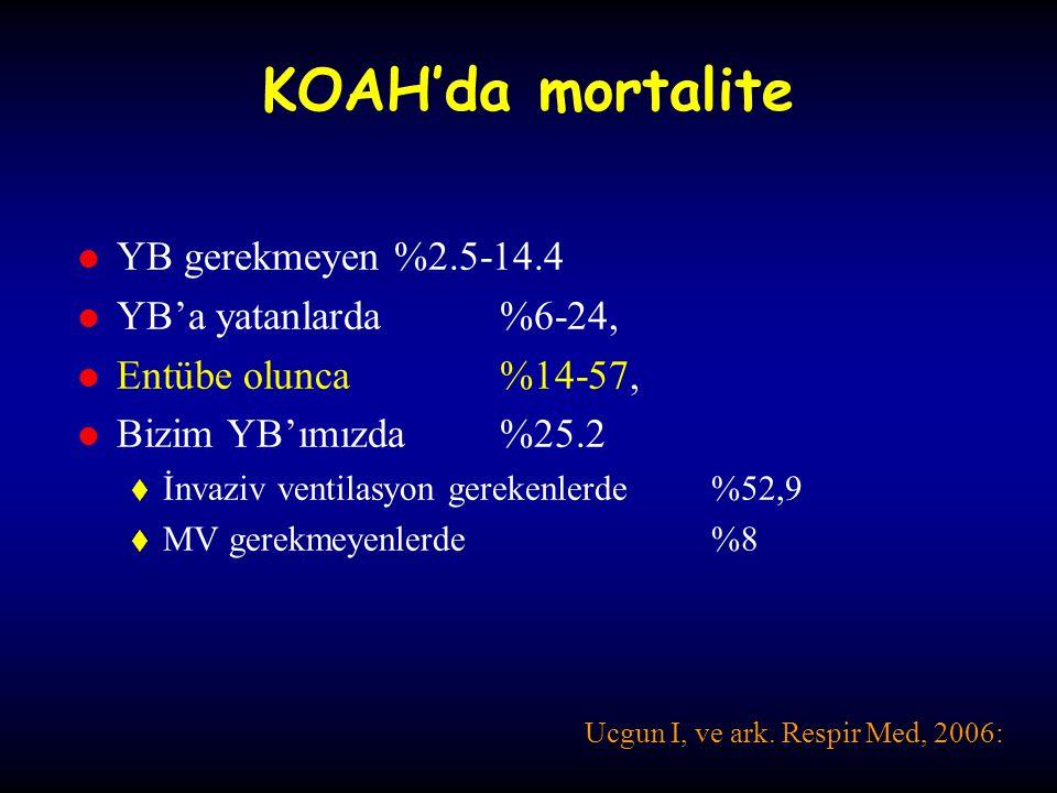 KOAH'da mortalite YB gerekmeyen %2.5-14.4 YB'a yatanlarda %6-24,