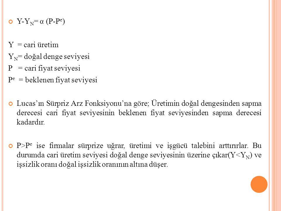 Y-YN= α (P-Pe) Y = cari üretim. YN= doğal denge seviyesi. P = cari fiyat seviyesi. Pe = beklenen fiyat seviyesi.