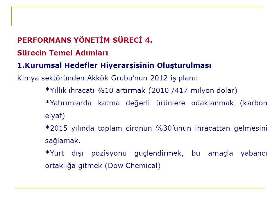 PERFORMANS YÖNETİM SÜRECİ 4.