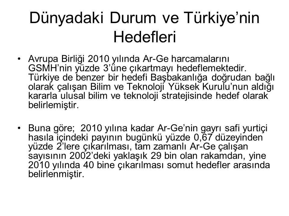Dünyadaki Durum ve Türkiye'nin Hedefleri