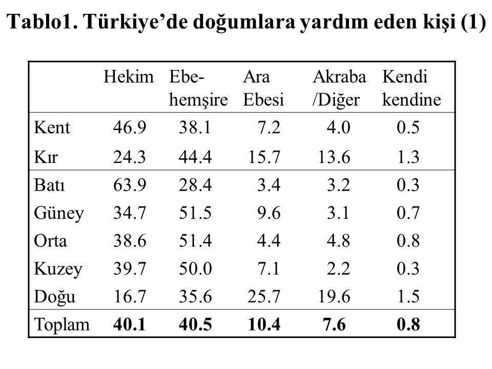 Tablo1. Türkiye'de doğumlara yardım eden kişi (1)