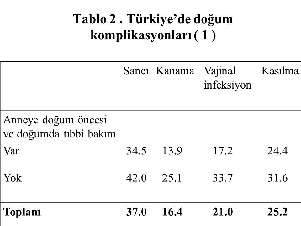 Tablo 2 . Türkiye'de doğum komplikasyonları ( 1 )