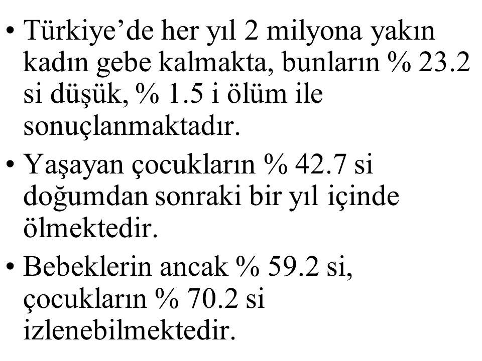 Türkiye'de her yıl 2 milyona yakın kadın gebe kalmakta, bunların % 23