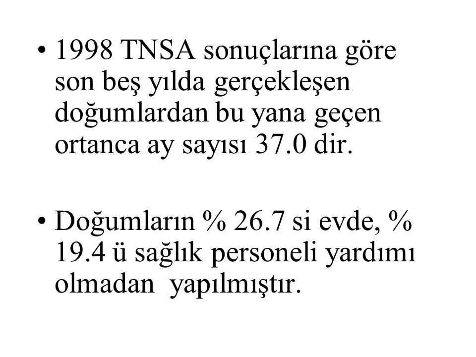 1998 TNSA sonuçlarına göre son beş yılda gerçekleşen doğumlardan bu yana geçen ortanca ay sayısı 37.0 dir.