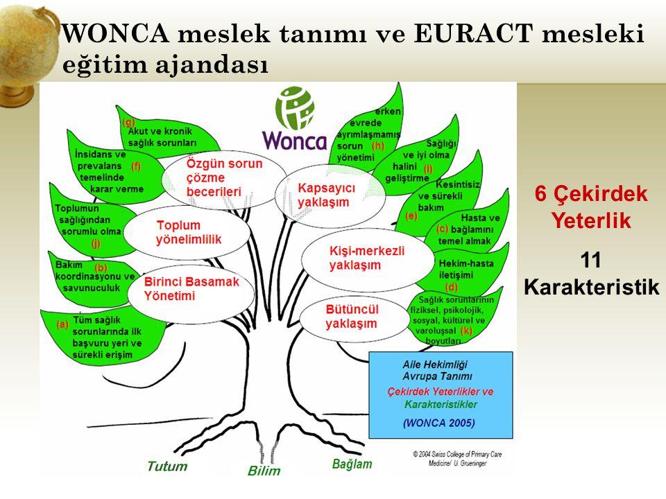 WONCA meslek tanımı ve EURACT mesleki eğitim ajandası