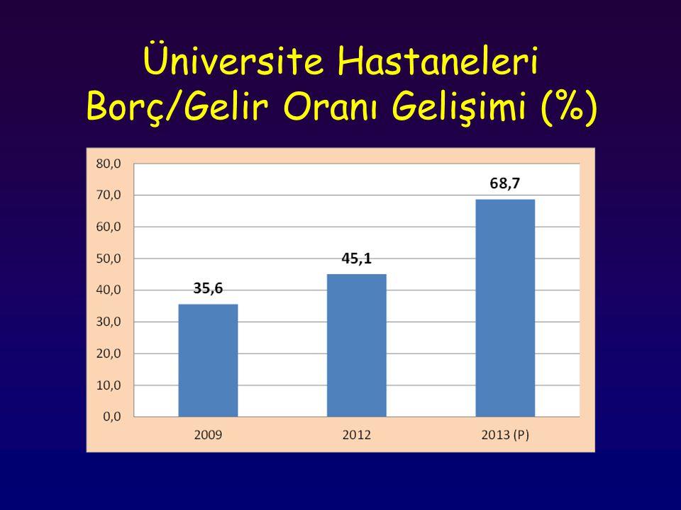 Üniversite Hastaneleri Borç/Gelir Oranı Gelişimi (%)