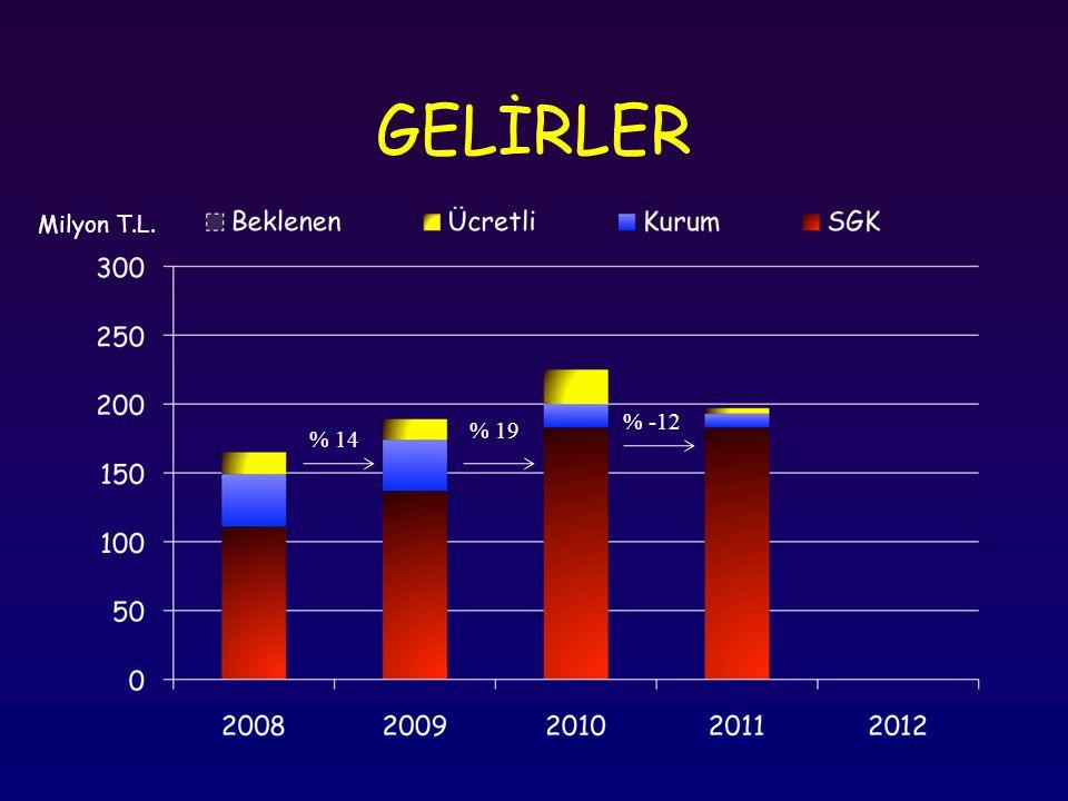 GELİRLER Milyon T.L. % -12 % 19 % 14