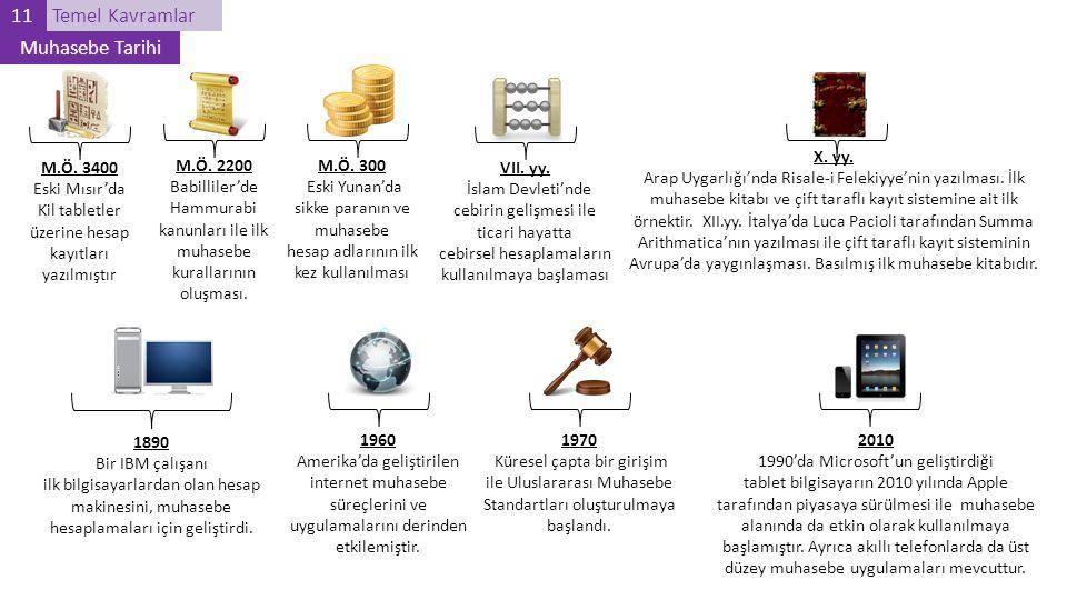 11 Temel Kavramlar Muhasebe Tarihi X. yy.