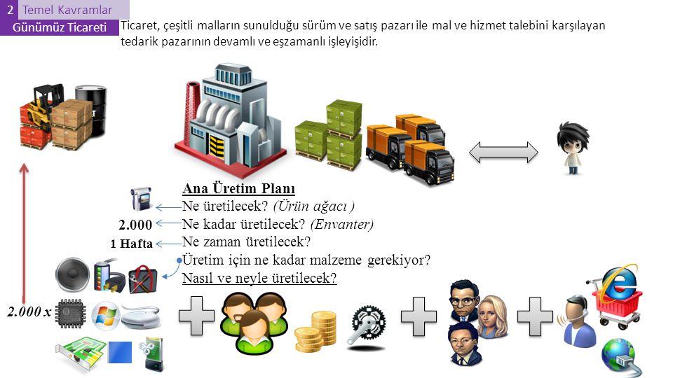 Ne üretilecek (Ürün ağacı ) Ne kadar üretilecek (Envanter)