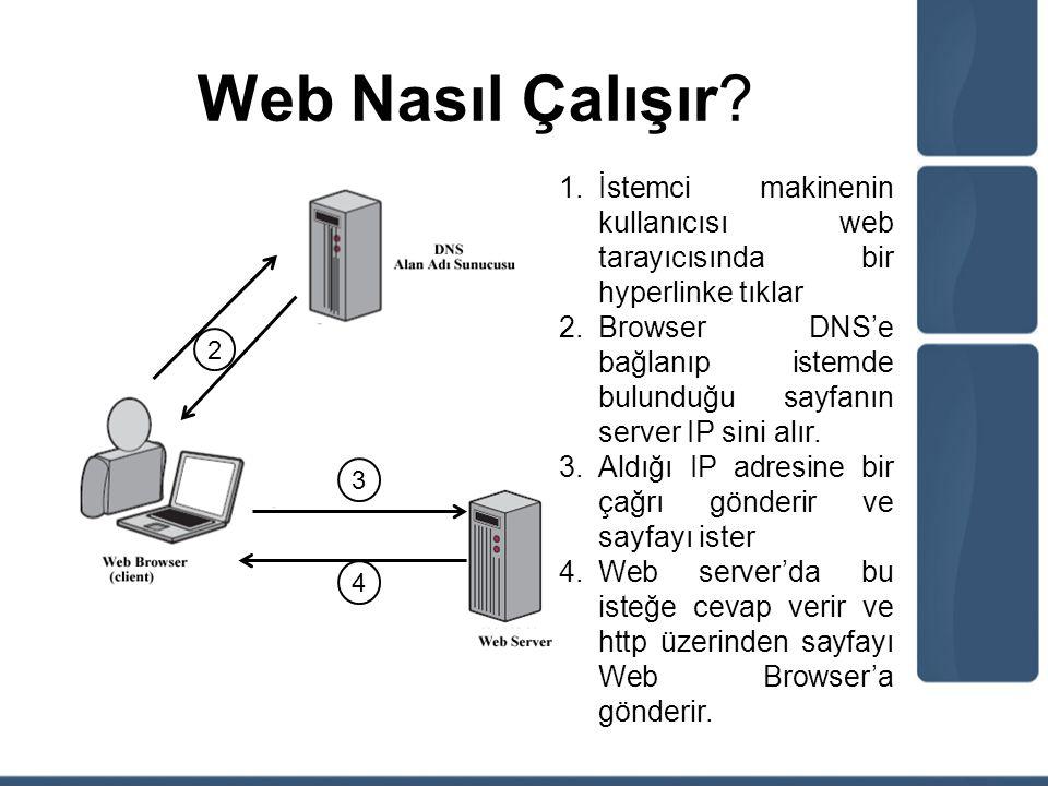 Web Nasıl Çalışır İstemci makinenin kullanıcısı web tarayıcısında bir hyperlinke tıklar.