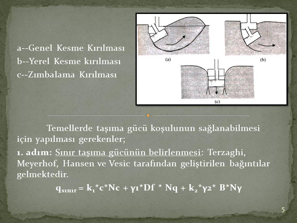qsınır = k1*c*Nc + γ1*Df * Nq + k2*γ2* B*Nγ