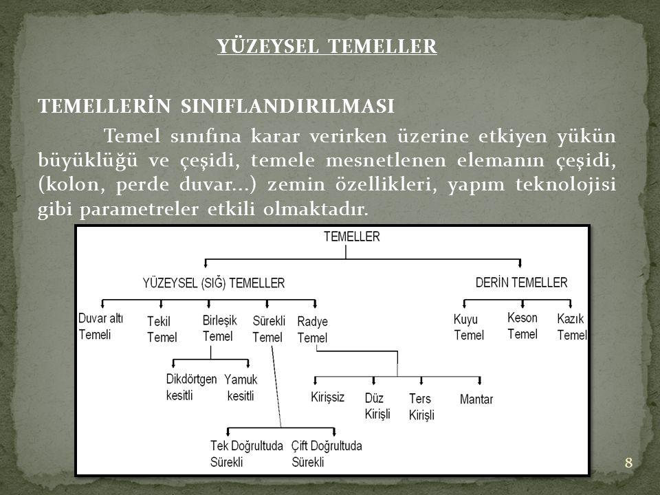 YÜZEYSEL TEMELLER TEMELLERİN SINIFLANDIRILMASI.