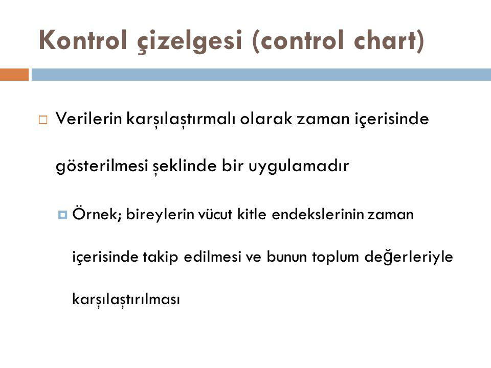 Kontrol çizelgesi (control chart)