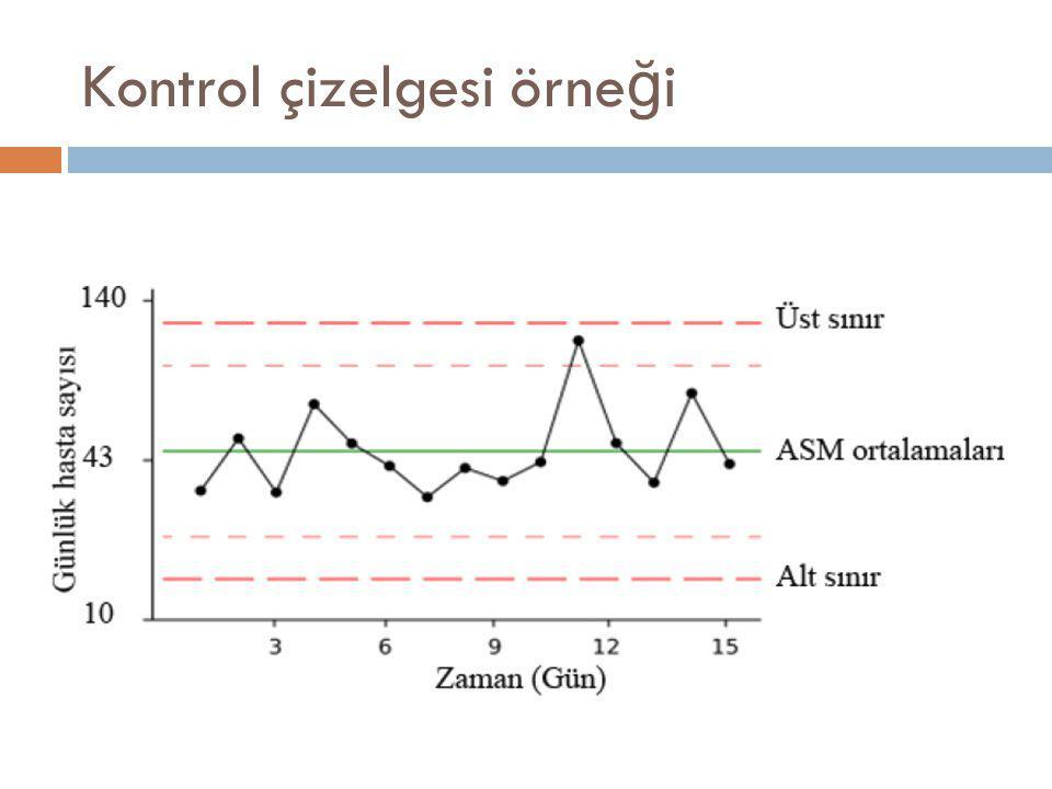 Kontrol çizelgesi örneği