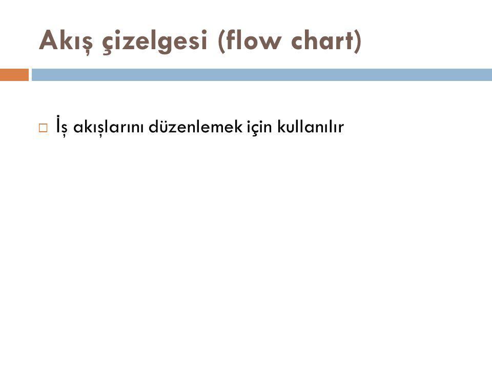 Akış çizelgesi (flow chart)