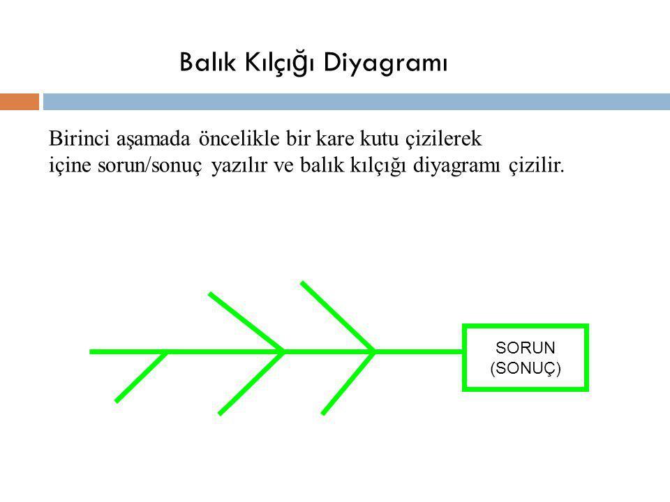 Balık Kılçığı Diyagramı