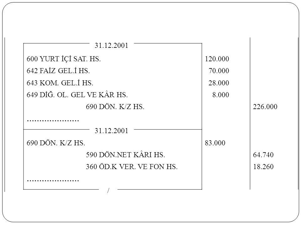 31.12.2001 600 YURT İÇİ SAT. HS. 120.000. 642 FAİZ GEL.İ HS. 70.000. 643 KOM. GEL.İ HS. 28.000.