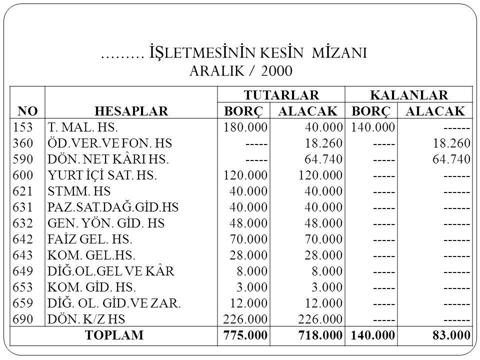 ......... İŞLETMESİNİN KESİN MİZANI ARALIK / 2000