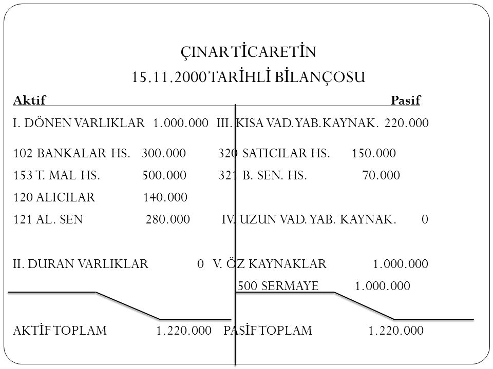 ÇINAR TİCARETİN 15.11.2000 TARİHLİ BİLANÇOSU Aktif Pasif