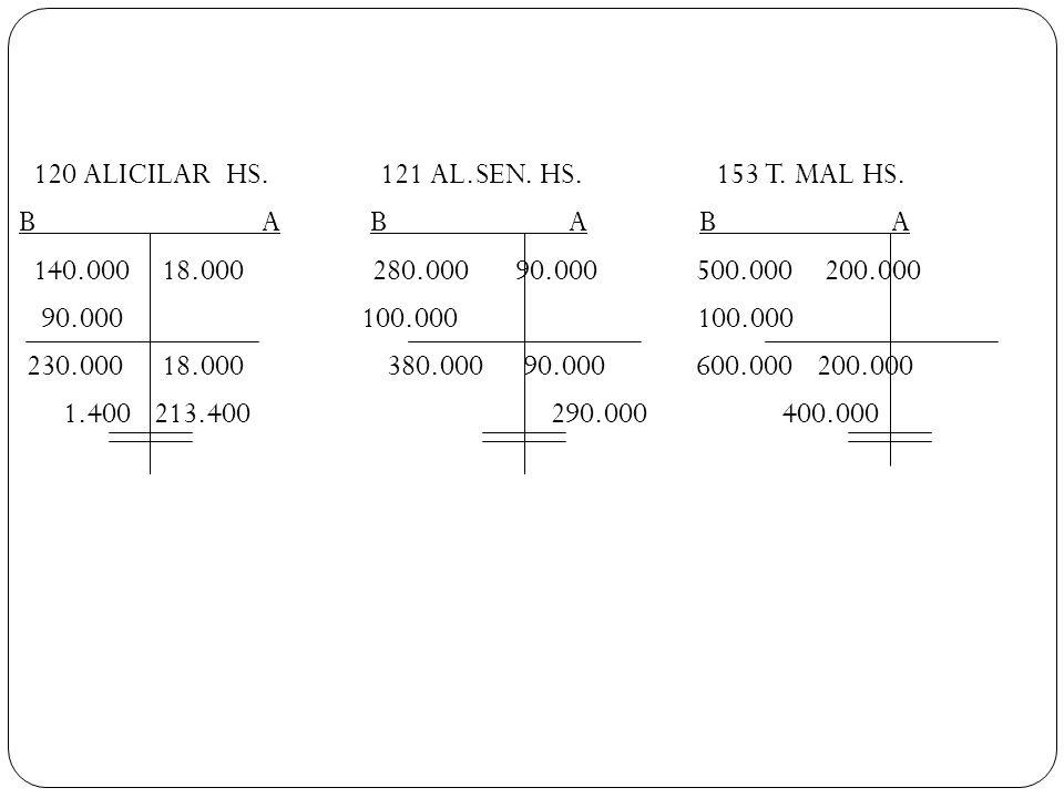 120 ALICILAR HS. 121 AL. SEN. HS. 153 T. MAL HS. B A B A B A 140