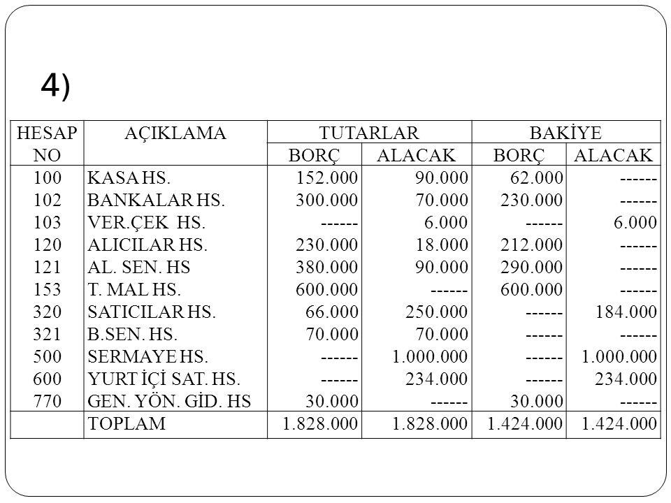 4) HESAP NO AÇIKLAMA TUTARLAR BAKİYE BORÇ ALACAK 100 102 103 120 121