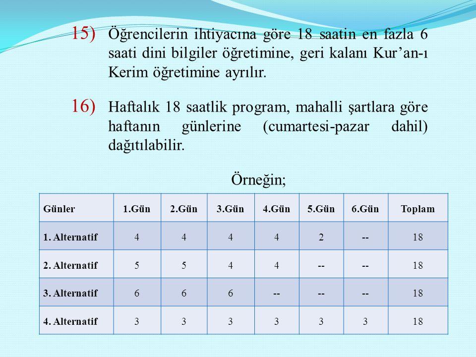 Öğrencilerin ihtiyacına göre 18 saatin en fazla 6 saati dini bilgiler öğretimine, geri kalanı Kur'an-ı Kerim öğretimine ayrılır.