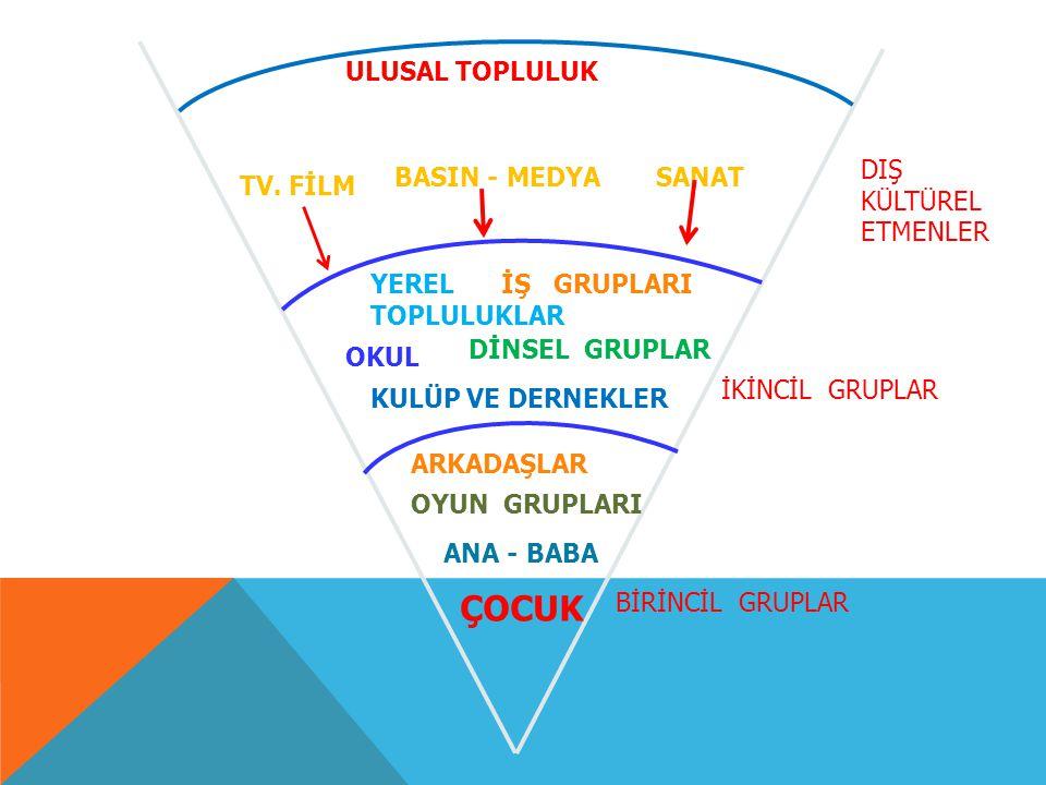 ÇOCUK ULUSAL TOPLULUK DIŞ KÜLTÜREL ETMENLER BASIN - MEDYA SANAT