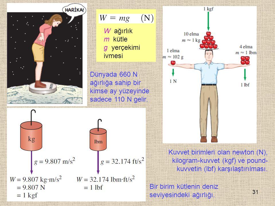 W ağırlık m kütle. g yerçekimi ivmesi. Dünyada 660 N ağırlığa sahip bir kimse ay yüzeyinde sadece 110 N gelir.