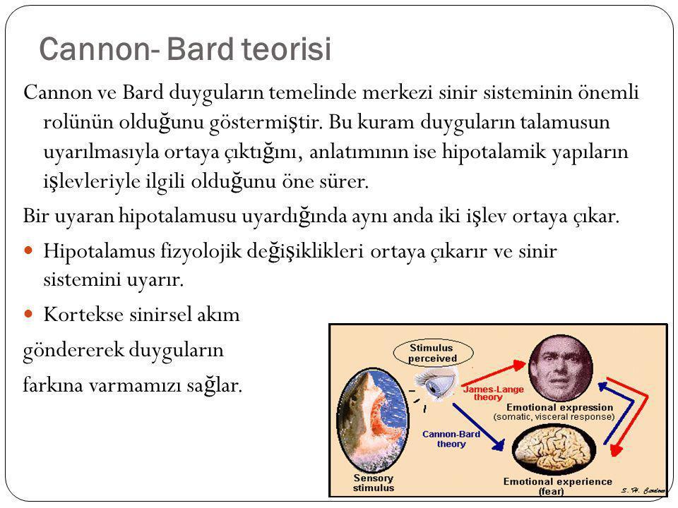 Cannon- Bard teorisi