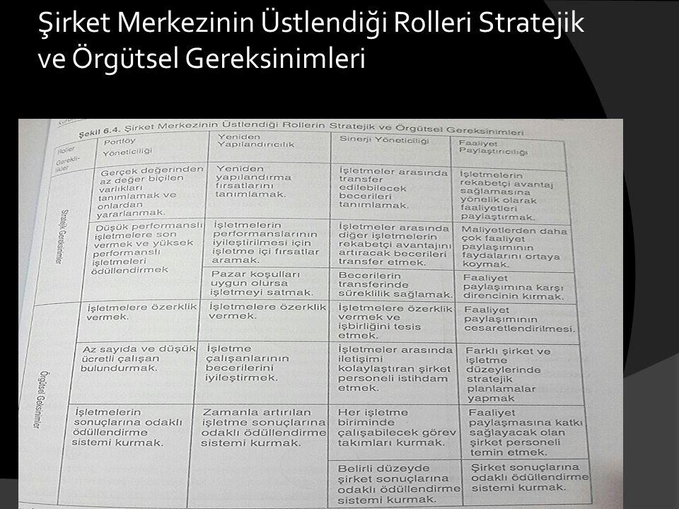 Şirket Merkezinin Üstlendiği Rolleri Stratejik ve Örgütsel Gereksinimleri