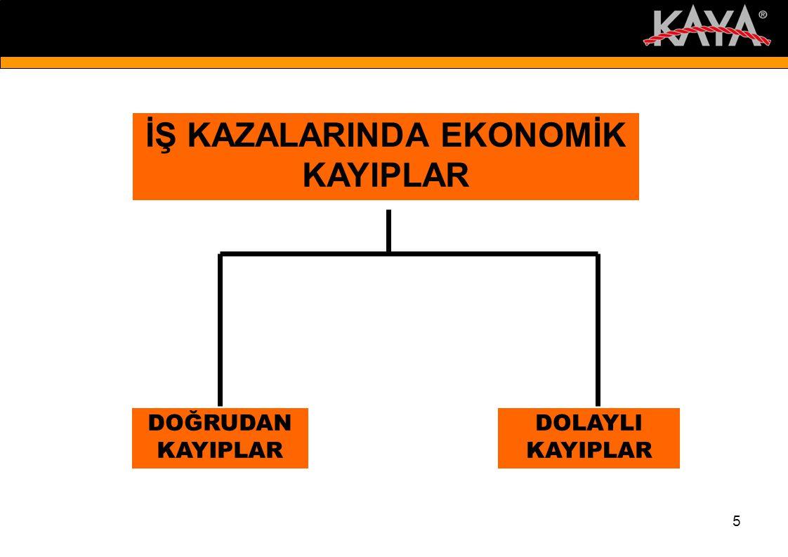 İŞ KAZALARINDA EKONOMİK KAYIPLAR