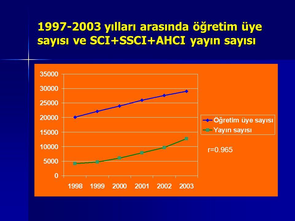 1997-2003 yılları arasında öğretim üye sayısı ve SCI+SSCI+AHCI yayın sayısı