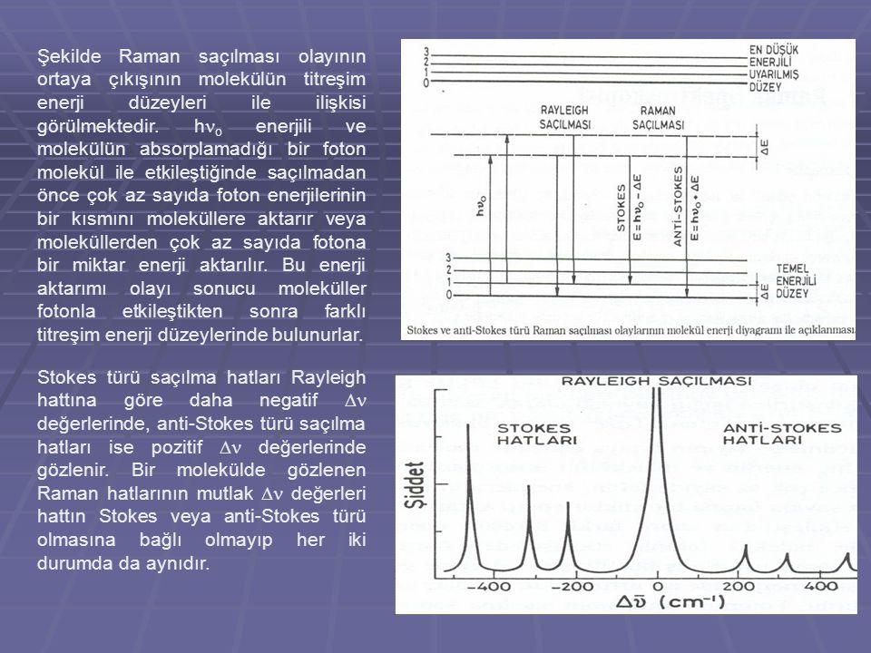 Şekilde Raman saçılması olayının ortaya çıkışının molekülün titreşim enerji düzeyleri ile ilişkisi görülmektedir. ho enerjili ve molekülün absorplamadığı bir foton molekül ile etkileştiğinde saçılmadan önce çok az sayıda foton enerjilerinin bir kısmını moleküllere aktarır veya moleküllerden çok az sayıda fotona bir miktar enerji aktarılır. Bu enerji aktarımı olayı sonucu moleküller fotonla etkileştikten sonra farklı titreşim enerji düzeylerinde bulunurlar.