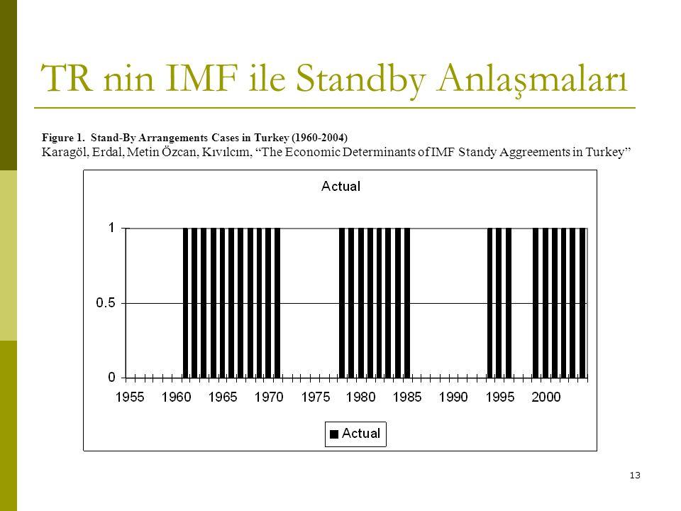 TR nin IMF ile Standby Anlaşmaları
