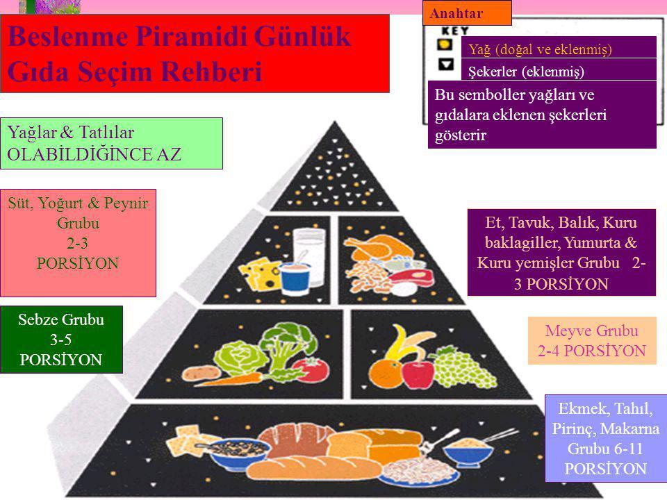 Beslenme Piramidi Günlük Gıda Seçim Rehberi