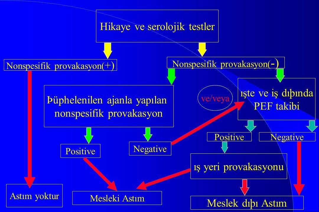Hikaye ve serolojik testler