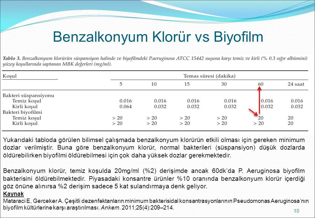 Benzalkonyum Klorür vs Biyofilm